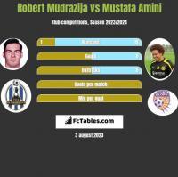 Robert Mudrazija vs Mustafa Amini h2h player stats