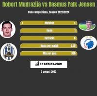 Robert Mudrazija vs Rasmus Falk Jensen h2h player stats