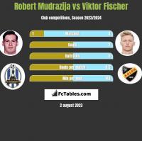 Robert Mudrazija vs Viktor Fischer h2h player stats