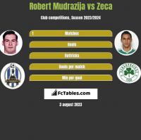 Robert Mudrazija vs Zeca h2h player stats