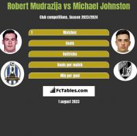 Robert Mudrazija vs Michael Johnston h2h player stats