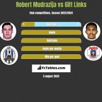 Robert Mudrazija vs Gift Links h2h player stats