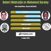Robert Mudrazija vs Mohamed Daramy h2h player stats
