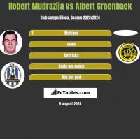 Robert Mudrazija vs Albert Groenbaek h2h player stats