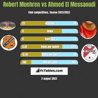 Robert Muehren vs Ahmed El Messaoudi h2h player stats