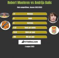 Robert Muehren vs Andrija Balic h2h player stats