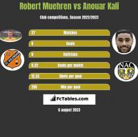 Robert Muehren vs Anouar Kali h2h player stats