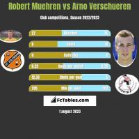 Robert Muehren vs Arno Verschueren h2h player stats