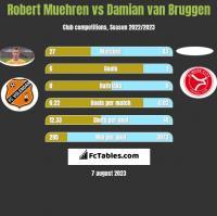 Robert Muehren vs Damian van Bruggen h2h player stats