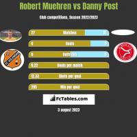 Robert Muehren vs Danny Post h2h player stats