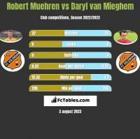 Robert Muehren vs Daryl van Mieghem h2h player stats