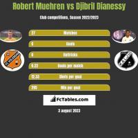 Robert Muehren vs Djibril Dianessy h2h player stats