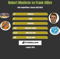 Robert Muehren vs Frank Olijve h2h player stats