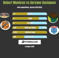 Robert Muehren vs Gervane Kastaneer h2h player stats