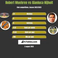 Robert Muehren vs Gianluca Nijholt h2h player stats