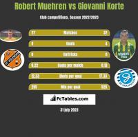 Robert Muehren vs Giovanni Korte h2h player stats