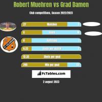 Robert Muehren vs Grad Damen h2h player stats