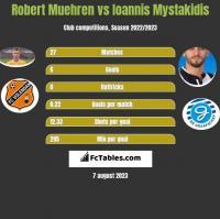 Robert Muehren vs Ioannis Mystakidis h2h player stats