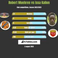Robert Muehren vs Issa Kallon h2h player stats