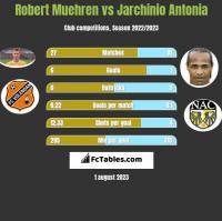 Robert Muehren vs Jarchinio Antonia h2h player stats