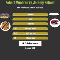 Robert Muehren vs Jeremy Helmer h2h player stats