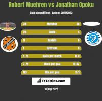 Robert Muehren vs Jonathan Opoku h2h player stats