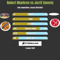 Robert Muehren vs Jorrit Smeets h2h player stats
