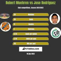 Robert Muehren vs Jose Rodriguez h2h player stats