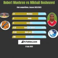 Robert Muehren vs Mikhail Rosheuvel h2h player stats