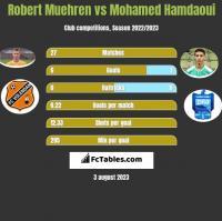Robert Muehren vs Mohamed Hamdaoui h2h player stats