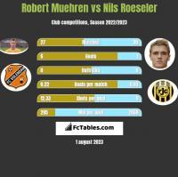 Robert Muehren vs Nils Roeseler h2h player stats