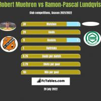 Robert Muehren vs Ramon-Pascal Lundqvist h2h player stats