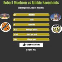 Robert Muehren vs Robbie Haemhouts h2h player stats