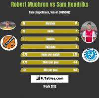 Robert Muehren vs Sam Hendriks h2h player stats