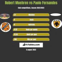 Robert Muehren vs Paolo Fernandes h2h player stats