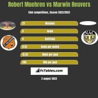 Robert Muehren vs Marwin Reuvers h2h player stats
