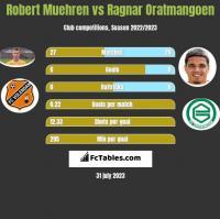Robert Muehren vs Ragnar Oratmangoen h2h player stats