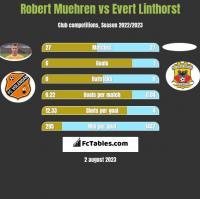 Robert Muehren vs Evert Linthorst h2h player stats