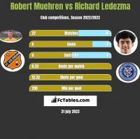 Robert Muehren vs Richard Ledezma h2h player stats