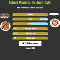 Robert Muehren vs Amar Catic h2h player stats