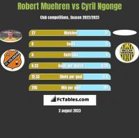 Robert Muehren vs Cyril Ngonge h2h player stats