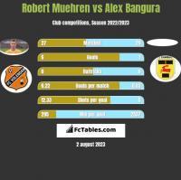 Robert Muehren vs Alex Bangura h2h player stats
