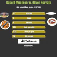 Robert Muehren vs Oliver Horvath h2h player stats