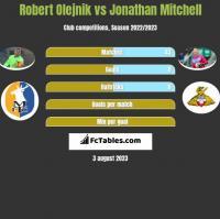 Robert Olejnik vs Jonathan Mitchell h2h player stats
