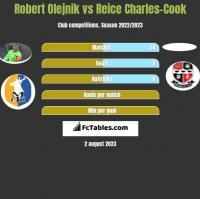 Robert Olejnik vs Reice Charles-Cook h2h player stats