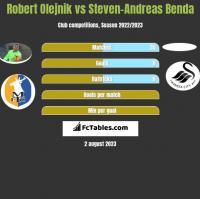 Robert Olejnik vs Steven-Andreas Benda h2h player stats