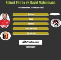 Robert Petrov vs David Malembana h2h player stats