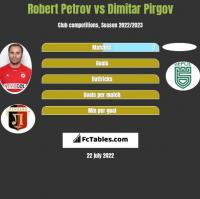 Robert Petrov vs Dimitar Pirgov h2h player stats