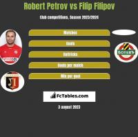 Robert Petrov vs Filip Filipov h2h player stats