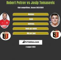 Robert Petrov vs Josip Tomasevic h2h player stats